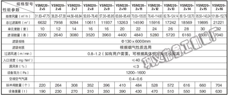 脉冲布袋式除尘器工艺参数(2)