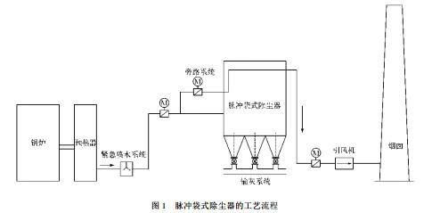 锅炉脉冲袋式除尘器的工艺流程