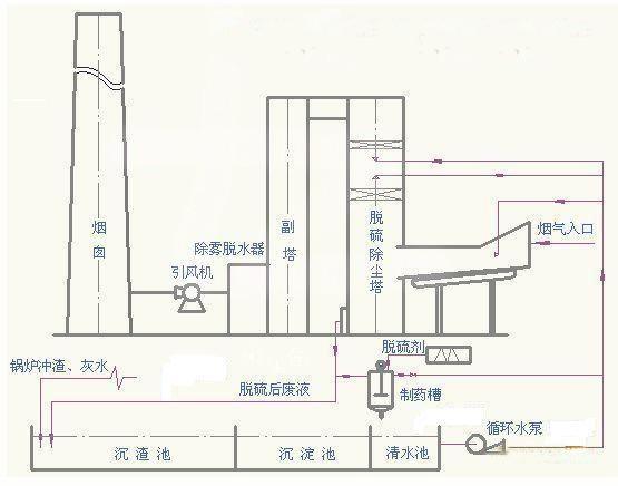小型锅炉设备电路plc原理图