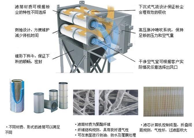 滤筒除尘器结构