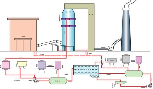 工业锅炉双碱法脱硫工艺流程
