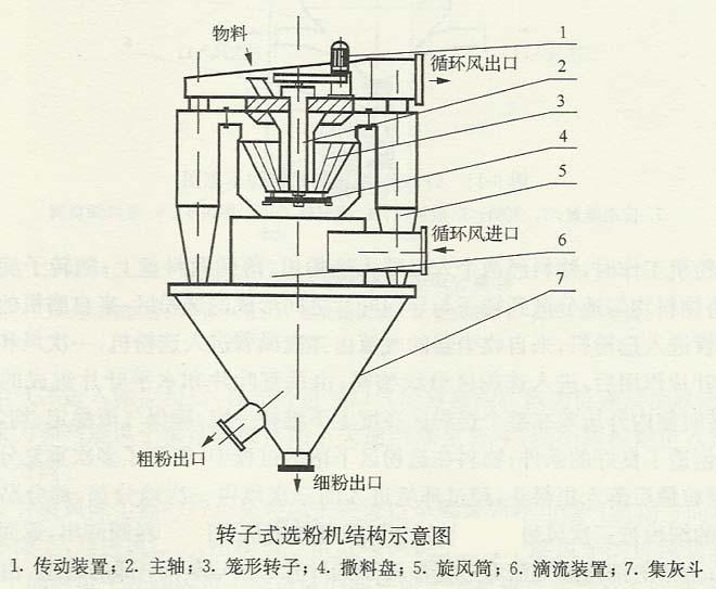 转子选粉机结构图