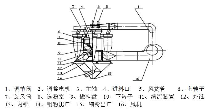 其系统结构示意图(见图示1)